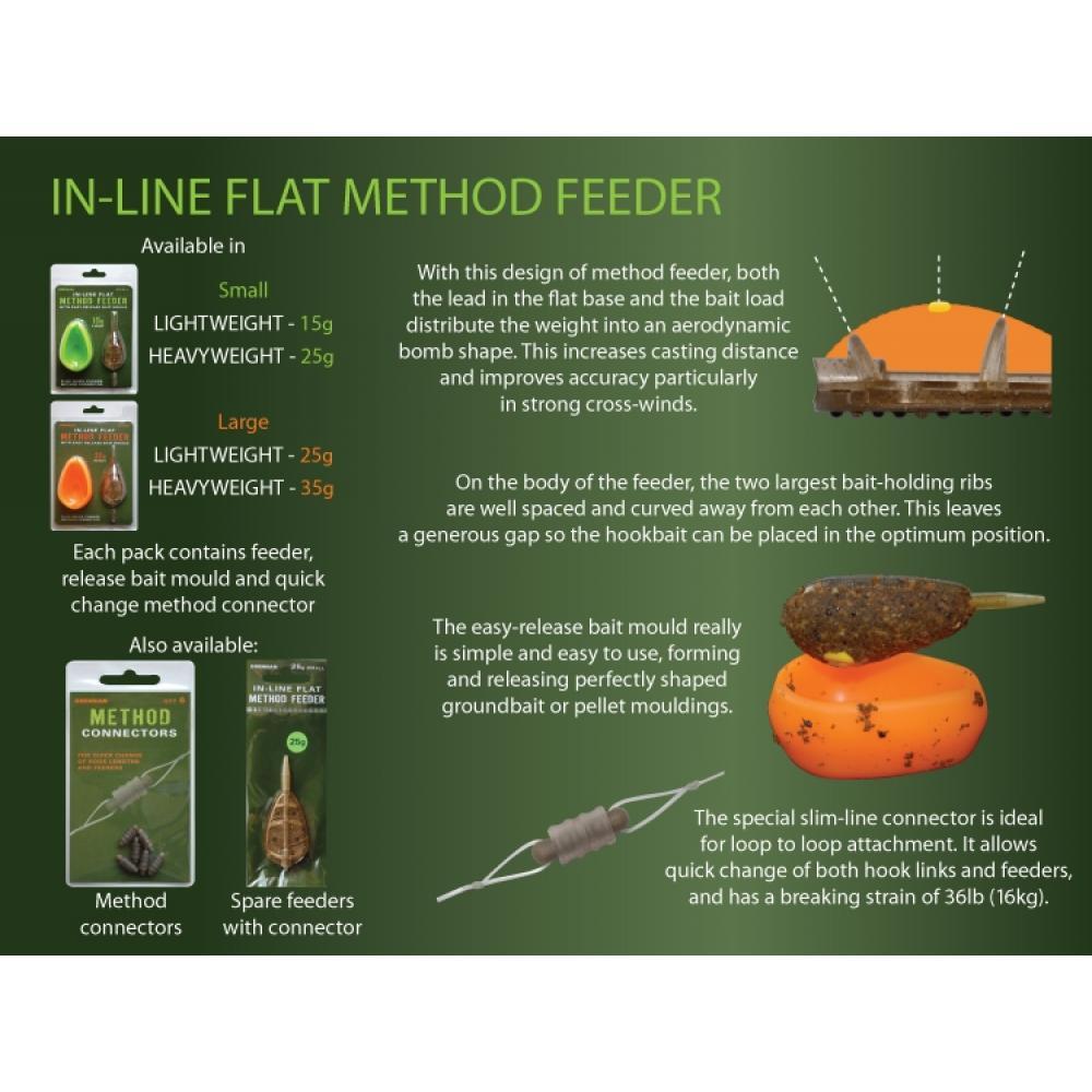 Метод фидер Drennan In Line Method Feeder